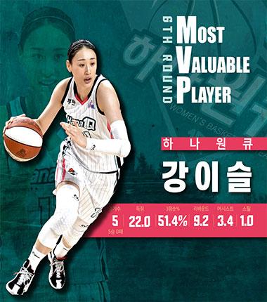 [대표 이미지] KB국민은행 Liiv M 2020~2021 여자프로농구  정규리그 6라운드 MVP, MIP 결과