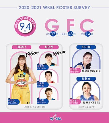 [대표 이미지] 최장신 박지수, 최연소 최서연 등 숫자로 미리 보는 2020~2021 여자프로농구